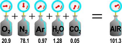 قانون دالتون برای گاز
